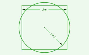 With compass and straightedge it is not possible to construct a quadrat, which has the same area as a circle with radius 1.